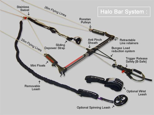 Kite control bar as used in kite boarding with complete safety features